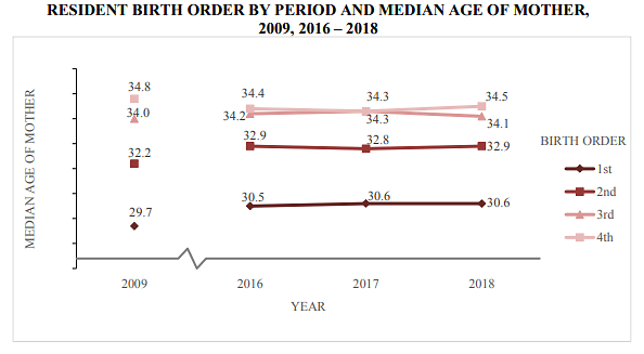Resident birth order by period, median age of mother