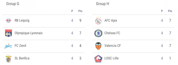 Champions League Matchday Five Fixtures Standings Group