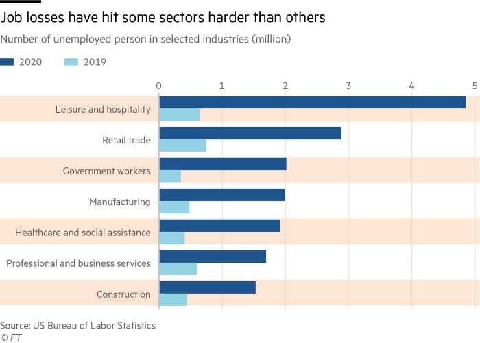 Job losses have hit some sectors harder than others