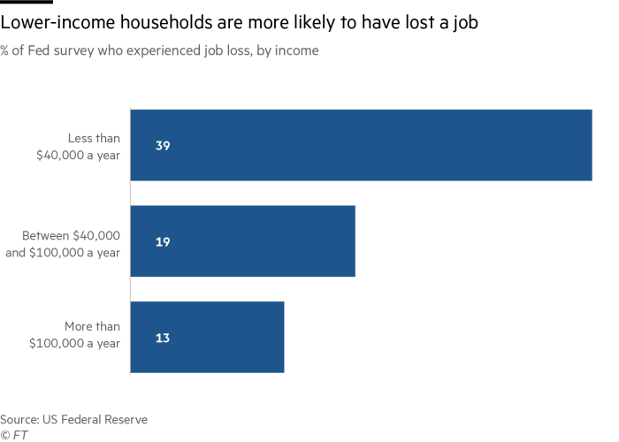 Lower-income households are more likely to have lost a job